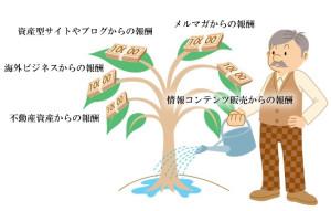 複数の収入源